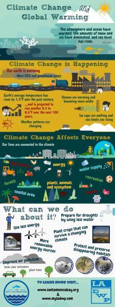 Climate Change LA Infographic