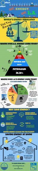 Save Energy, Save LA Infographic