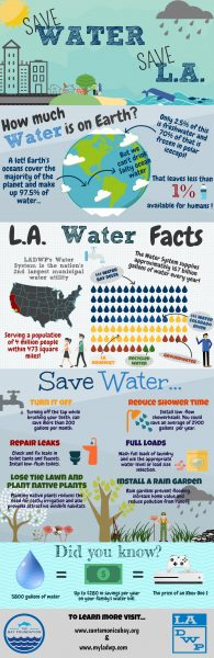 Save Water, Save LA Infographic